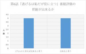 %e9%80%83%e3%81%92%e6%81%a5%e7%95%aa%e7%b5%84%e8%a9%95%e4%be%a1