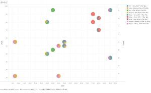 デモデータの可視化